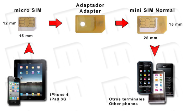 Conversion scheme from micro SIM card from iPhone 4 and iPad 3G to a Normal mini SIM format