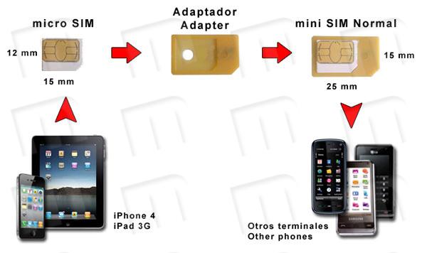 Esquema de conversi�n tarjeta micro SIM de iPhone 4 y iPad 3G a formato mini SIM normal