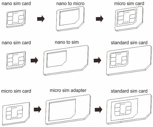 Image and schema of the adaptors of nanoSIM card to microSIM, nanoSIM to standard SIM y convertor of microSIM to SIM standard cards.