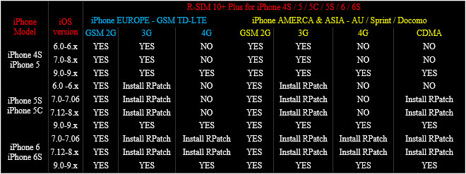 R-SIM 10+ Plus comparision chart of iPhone models, iOS versions and 2G, 3G & 4G network coverage in each setup.